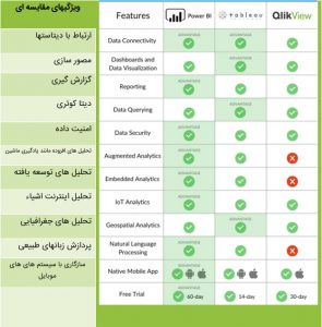 مقایسه نرم افزارهای هوش تجاری