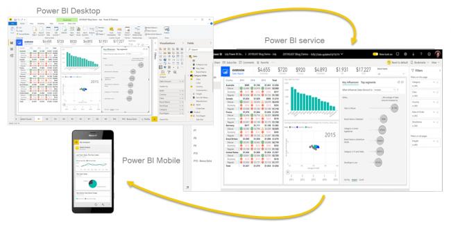 ابزار استقرار هوش تجاری در سازمانها