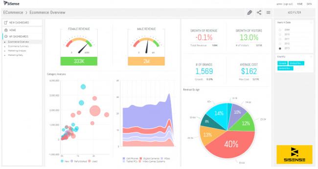 Sisense ابزار استقرار هوش تجاری در سازمانها