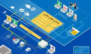 معماری هوش تجاری