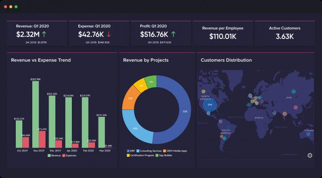Zoho-Analytics ابزار استقرار هوش تجاری در سازمانها-