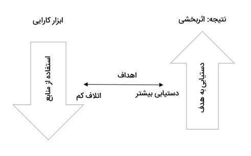 مفهوم مدیریت