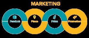 مفاهیم اساسی بازاریابی 4p